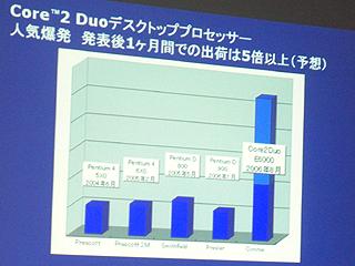 Core 2 Duoの出荷数