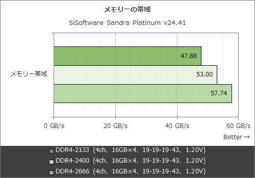 """DDR4メモリの""""本当の性能""""をあらゆる角度から徹底的に検証してみた"""
