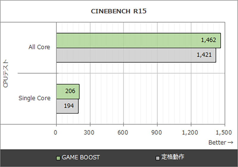 CINEBENCH R15の実行結果