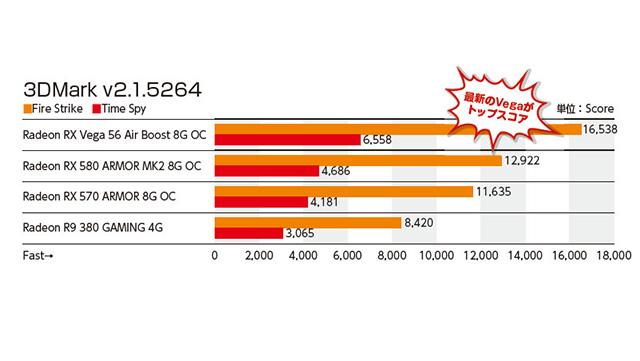 """高耐久""""Radeon RX 580/570ビデオカードの実力を検証する - AKIBA"""
