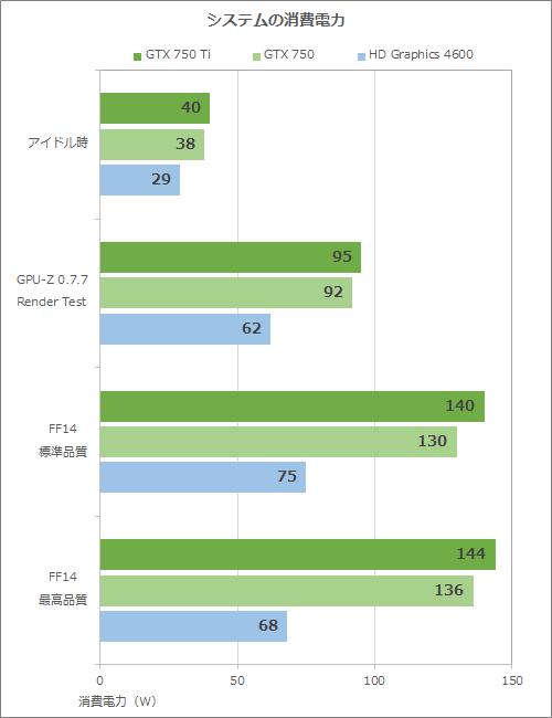 GIGABYTEのGeForce GTX 750/750 Ti搭載カードをテスト - AKIBA PC Hotline!