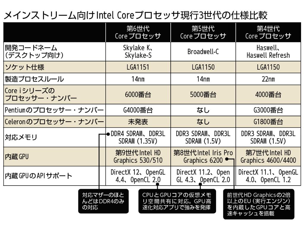 Intel avisa que usar ddr3 puede da ar a skylake per - Cuanto dura la mala suerte ...